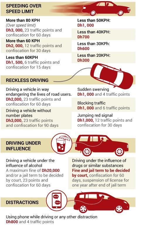 OMG! New UAE Traffic Fines Announced